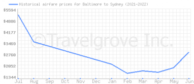 Price overview for flights from Baltimore to Sydney