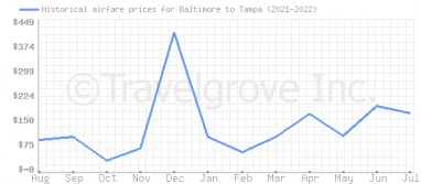 Price overview for flights from Baltimore to Tampa