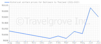 Price overview for flights from Baltimore to Thailand