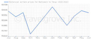 Price overview for flights from Baltimore to Tokyo