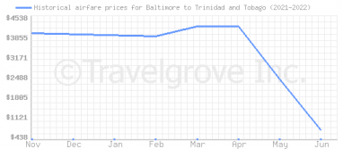 Price overview for flights from Baltimore to Trinidad and Tobago