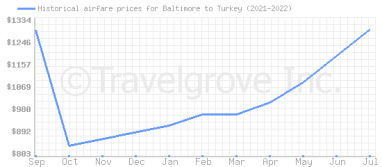 Price overview for flights from Baltimore to Turkey
