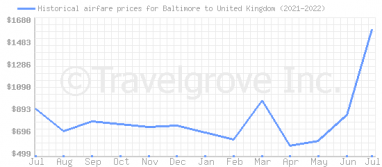 Price overview for flights from Baltimore to United Kingdom