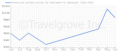 Price overview for flights from Baltimore to Vancouver