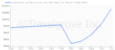 Price overview for flights from Baltimore to Venice