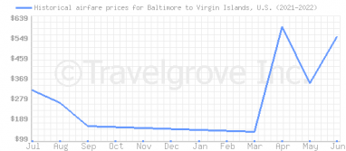 Price overview for flights from Baltimore to Virgin Islands, U.S.