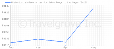 Price overview for flights from Baton Rouge to Las Vegas