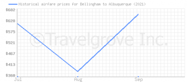 Price overview for flights from Bellingham to Albuquerque