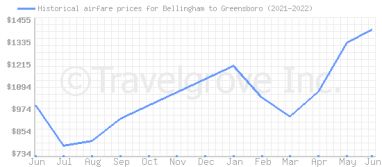 Price overview for flights from Bellingham to Greensboro