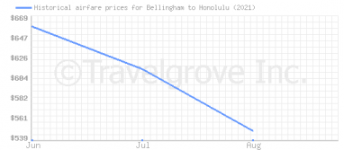 Price overview for flights from Bellingham to Honolulu