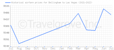 Price overview for flights from Bellingham to Las Vegas