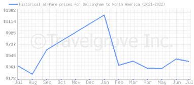 Price overview for flights from Bellingham to North America