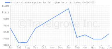 Price overview for flights from Bellingham to United States