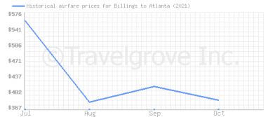 Price overview for flights from Billings to Atlanta