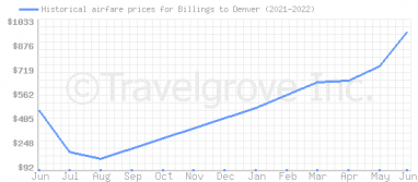 Price overview for flights from Billings to Denver
