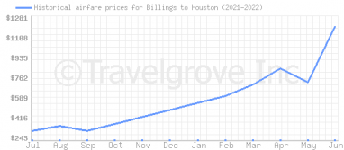 Price overview for flights from Billings to Houston
