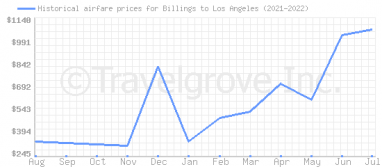 Price overview for flights from Billings to Los Angeles