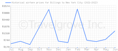 Price overview for flights from Billings to New York City