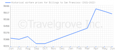 Price overview for flights from Billings to San Francisco