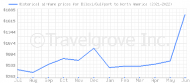Price overview for flights from Biloxi/Gulfport to North America