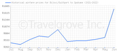 Price overview for flights from Biloxi/Gulfport to Spokane