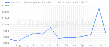 Price overview for flights from Biloxi to North America