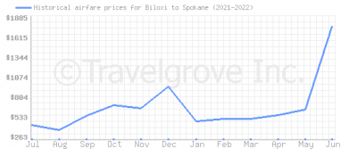 Price overview for flights from Biloxi to Spokane