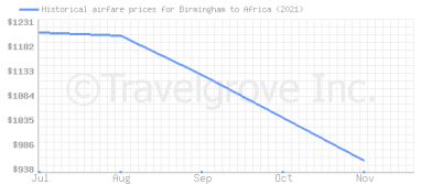 Price overview for flights from Birmingham to Africa