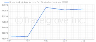Price overview for flights from Birmingham to Aruba