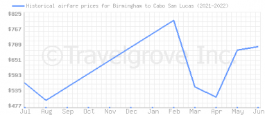 Price overview for flights from Birmingham to Cabo San Lucas
