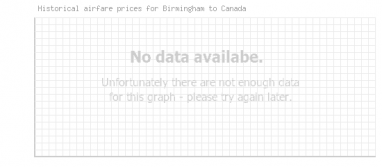 Price overview for flights from Birmingham to Canada