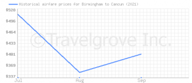Price overview for flights from Birmingham to Cancun