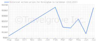 Price overview for flights from Birmingham to Caribbean
