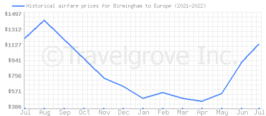 Price overview for flights from Birmingham to Europe