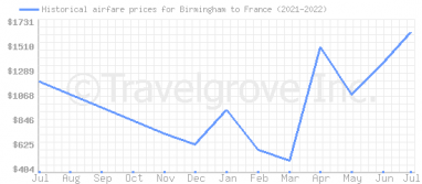 Price overview for flights from Birmingham to France