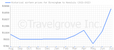 Price overview for flights from Birmingham to Honolulu