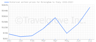 Price overview for flights from Birmingham to Italy