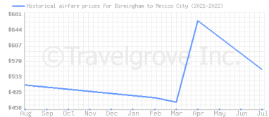 Price overview for flights from Birmingham to Mexico City
