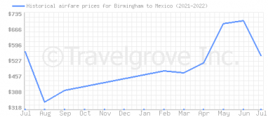 Price overview for flights from Birmingham to Mexico