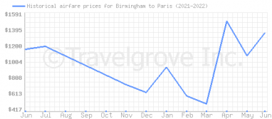 Price overview for flights from Birmingham to Paris