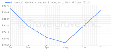 Price overview for flights from Birmingham to Port of Spain