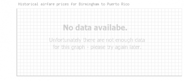Price overview for flights from Birmingham to Puerto Rico