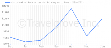 Price overview for flights from Birmingham to Rome