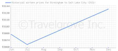 Price overview for flights from Birmingham to Salt Lake City