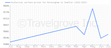 Price overview for flights from Birmingham to Seattle