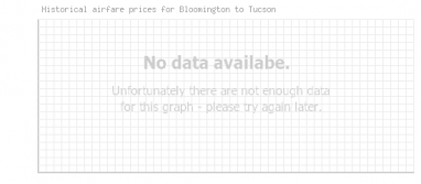 Price overview for flights from Bloomington to Tucson