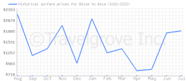 Price overview for flights from Boise to Asia
