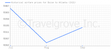 Price overview for flights from Boise to Atlanta