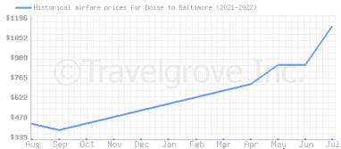Price overview for flights from Boise to Baltimore