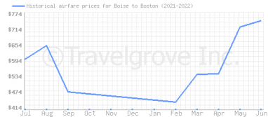 Price overview for flights from Boise to Boston